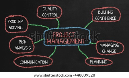 Project Management Mindmap on black chalkboard