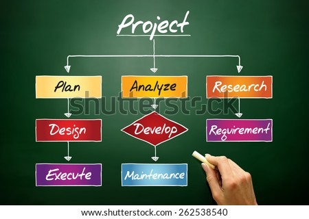 Project process, business concept on blackboard - stock photo