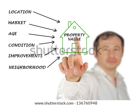 Property value - stock photo