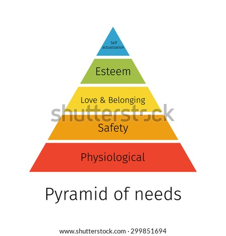 Pyramid of needs.