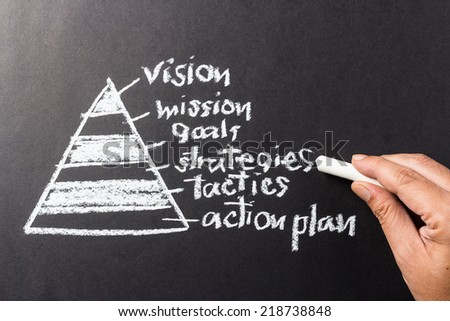Pyramid of vision theory with hand pointing at Strategies word with chalk - stock photo