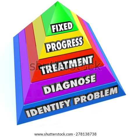 Pyramid steps with words Identify Porblem, Diagnose, Treatment, Progress and Fixed to illustrate healing a medical, physical or mental condition