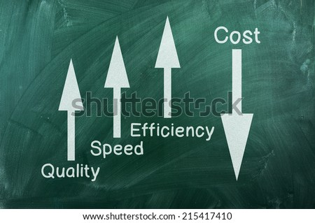 Quality and Performance Management chart   on green chalkboard - stock photo