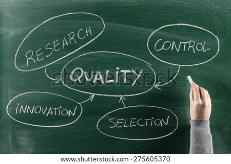 Quality control concept on blackboard Concepts and ideas on chalkboard - stock photo
