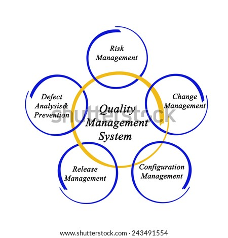 Quality Management System - stock photo