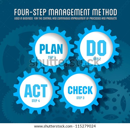 Quality management system plan do check act - stock photo