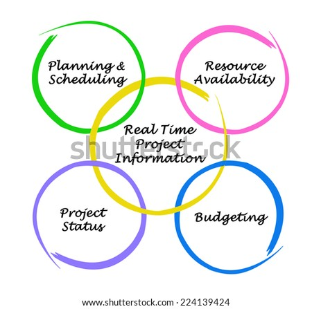 Real-Time Project Information - stock photo