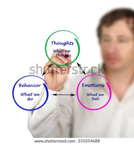 Relationship between cognition, emotions, and behavior - stock photo