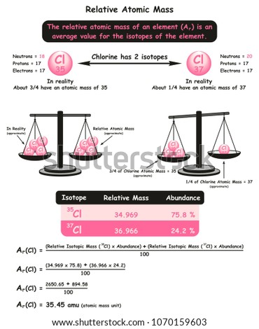 Relative atomic mass infographic diagram example stock illustration relative atomic mass infographic diagram with example of chlorine isotopes showing different in neutrons number abundance ccuart Gallery
