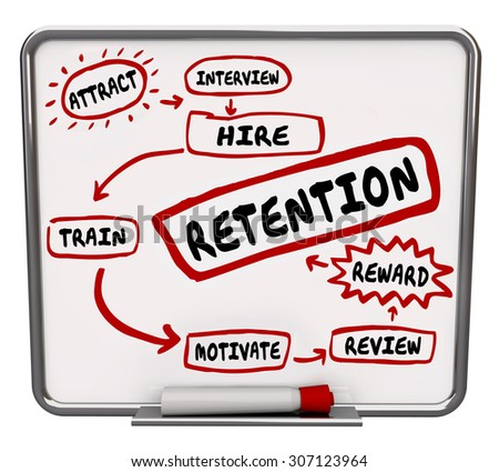 Retention diagram on a dry erase board to keep employees, with words attract, interview, hire, train, motivate, reward and review as steps to hold onto workers or staff - stock photo