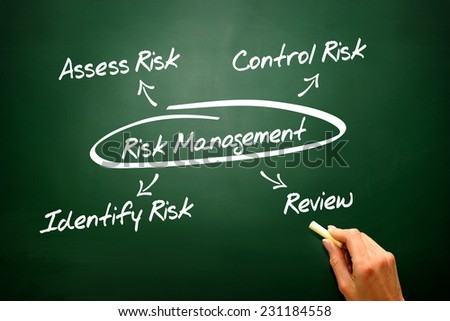 Risk Management concept on blackboard, diagram, presentation background