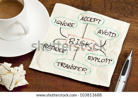 risk management strategies - ignore, accept, avoid, reduce, transfer and exploit - sketch on a cocktail napkin, with a cup of coffee - stock photo