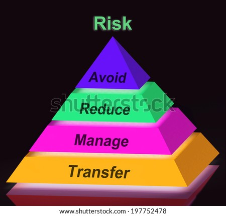 Risk Pyramid Sign Meaning Avoid Reduce Manage And Transfer