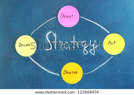 Scheme of basic functions of marketing. Colorful sticky papers on board - stock photo