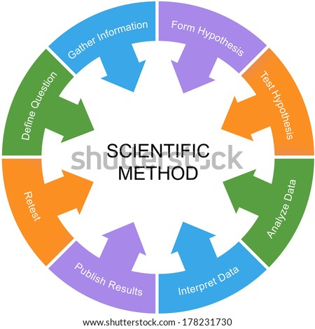 Scientific Method Word Circle Concept with a white center with great terms such as retest, hypothesis and more. - stock photo