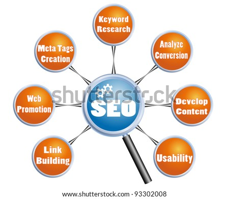 Search Engine Optimization SEO plan - stock photo