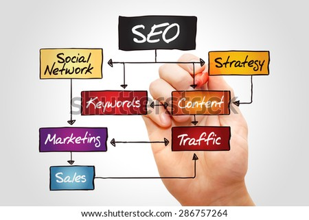 SEO (Search Engine Optimization) flow chart, business concept - stock photo