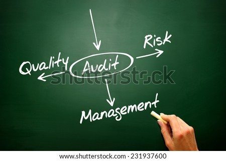 Several possible outcomes of performing an AUDIT on blackboard, presentation background - stock photo