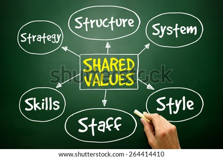Shared values management business strategy mind map, concept on blackboard - stock photo