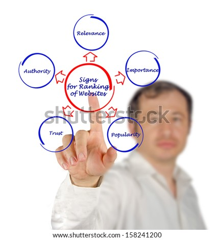 Signs for Ranking of Websites - stock photo