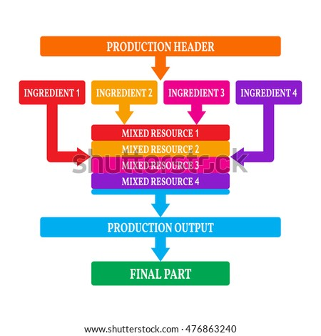 Simple infographics, production steps.
