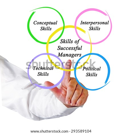 Skills of Successful Managers
