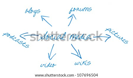 social media and arrows written on a whiteboard - stock photo