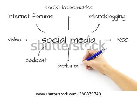Social media,social network concept. Collection of popular social media: Facebook, Twitter, Google Plus, Instagram, MySpace, LinkedIn, YouTube, Tumblr and Blogger.  Information sharing and networking.