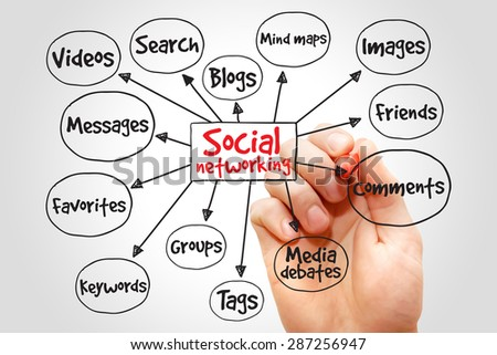 Social networking mind map business concept