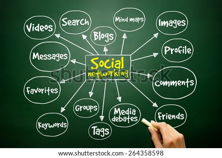 Social networking mind map business concept on blackboard - stock photo