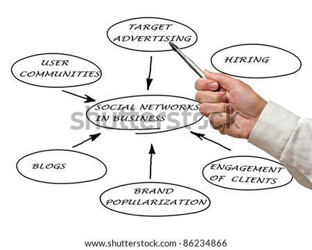 Social networks in business - stock photo
