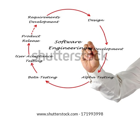 Software Engineering Lifecycle  - stock photo