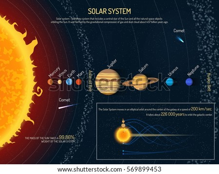 Solar system illustration outer space science stock illustration solar system illustration outer space science concept banner sun and planets infographic elements sciox Choice Image