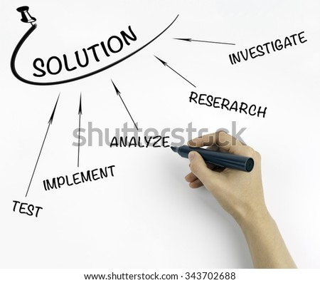 solution finding method ( investigate - research - test - implement - analyze ) - stock photo