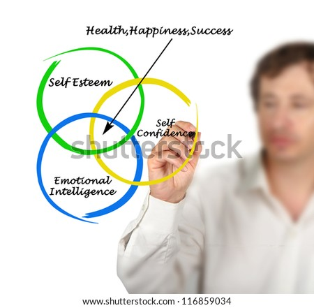 Sources of health, happiness, and success - stock photo
