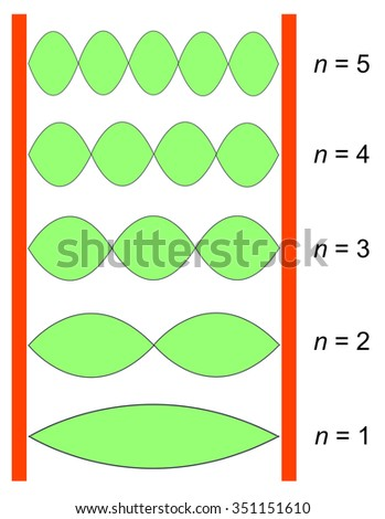 standing waves depend on quantum number