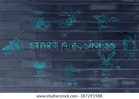 Start a business: steps to create added values and profits for the stakeholders