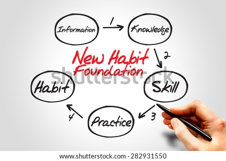 Step by step process diagram of new habit foundation, business concept