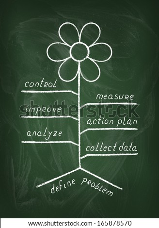 Steps for solving problem presented as flower in chalk on blackboard  - stock photo