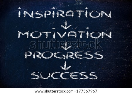 steps of success: inspiration, motivation, progress