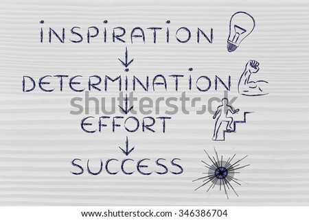 steps to accomplish your goals: inspiration, determination, effort, success