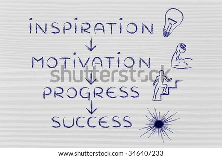 steps to accomplish your goals: inspiration, motivation, progress, success