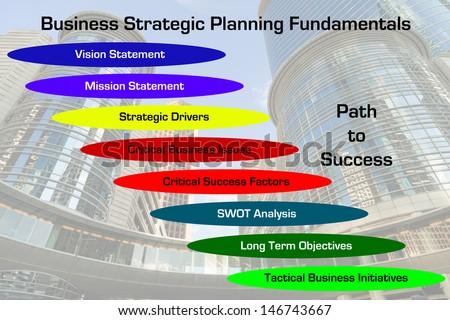Business Plan Fundamentals