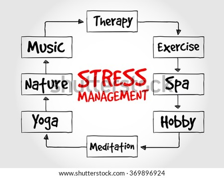 Stress Management mind map, health concept diagram