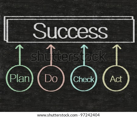 success chart cycle step written on blackboard background - stock photo