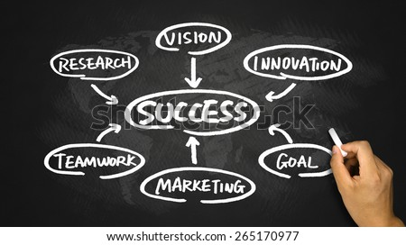 success concept flow chart hand drawing on blackboard