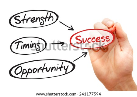 Success concept - Strength, Timing, Opportunity flow chart, business concept  - stock photo
