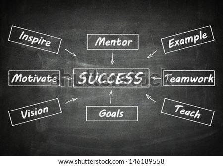 Success concept: Success flow chart on blackboard - stock photo