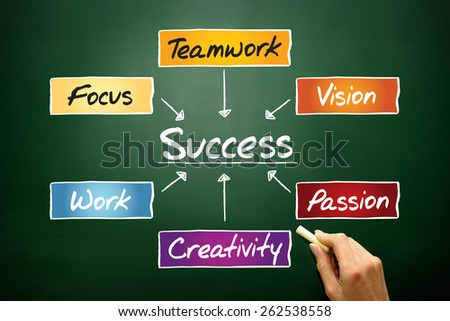 Success flow chart, business concept on blackboard - stock photo