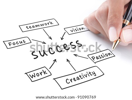 Success flow chart hand write on whiteboard - stock photo
